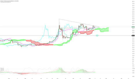 BTCUSD3M: Bitcoin Big Triangle (fractal or cup n handle)