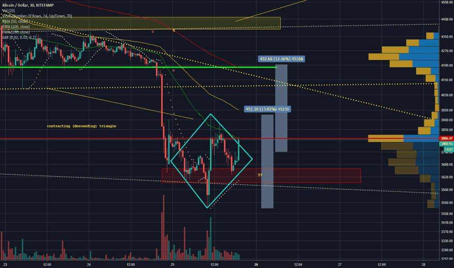 BTCUSD: Will this Diamond Bottom save us the violent capitulation wick?