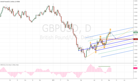 GBPUSD: cable seems have strength to fall