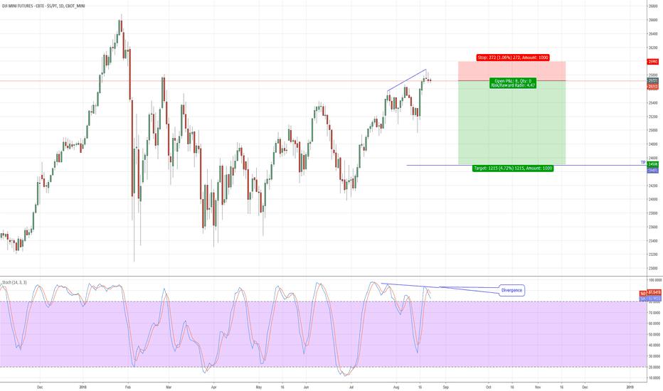 YM1!: Sell Dow Jones Futures!!!