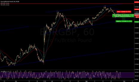 EURGBP: Esperar ruptura triangulo