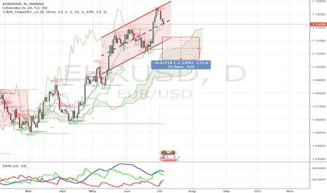EURUSD: Channel Up