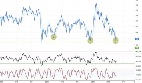DAX/SPX: Long European / Short US Equities