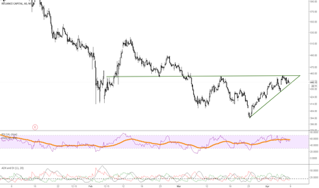 RELCAPITAL: Relcapital- 457 strong resistance area