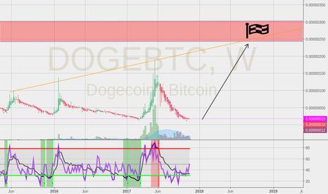 DOGEBTC: Sleeping Dog.