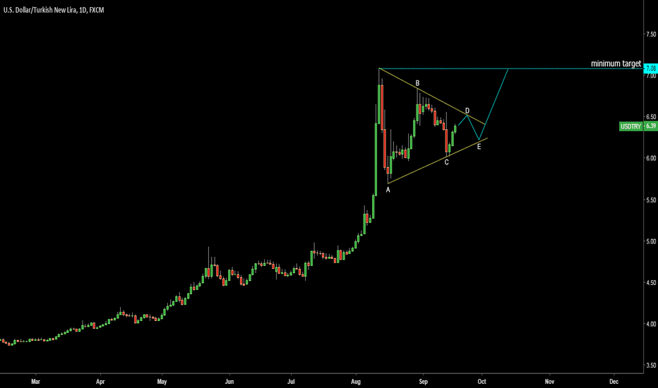 USDTRY: USDTRY. Possible triangle. Target 7.08
