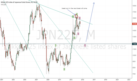 JPN225: correction of previous idea