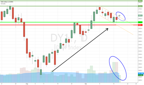 DY1!: DAX30 5 weeks up trend, current bull flag channel breaking out