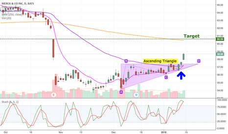 MRK: MRK Ascending Triangle Breakout