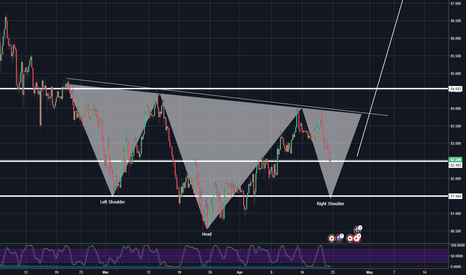 AUDJPY: AUDJPY HEAD AND SHOULDERS OR RETEST?
