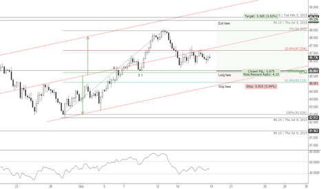 AUDJPY: Long AUDJPY on 4 hour