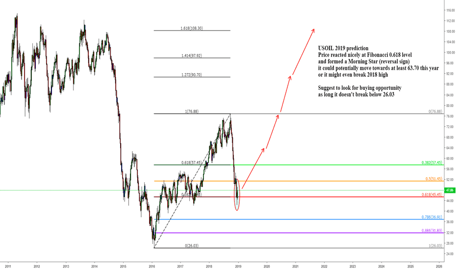 USOIL: USOIL 2019 prediction