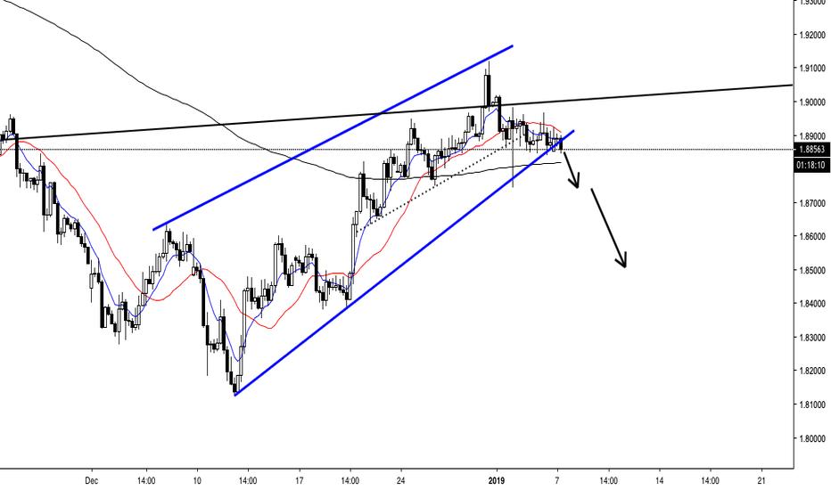 GBPNZD: GBPNZD - Short Opportunity - Trendline Breakout