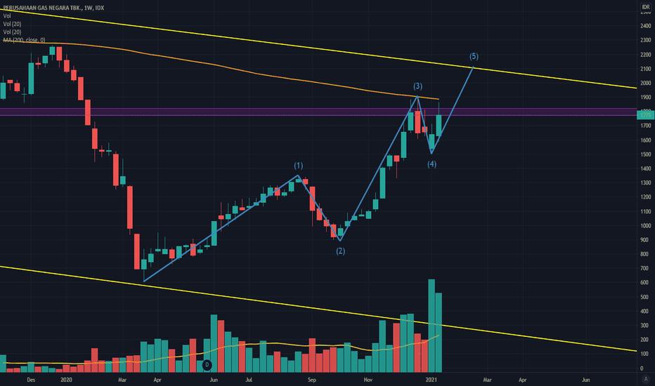 Chart Dan Harga Saham Pgas Idx Pgas Tradingview