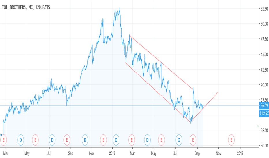 TOL: Toll Brother seeing support and possible trend change?