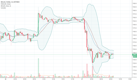 BTCUSD: Bitcoin Daily - Manipulation at its Finest