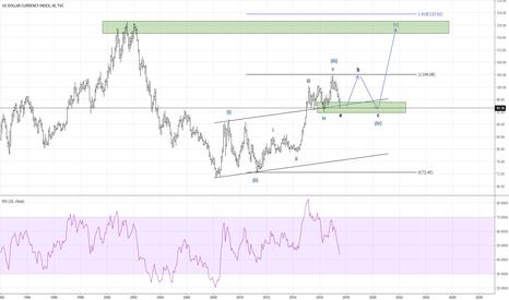 DXY: [IDEA] Dollar Index in Flat corrective