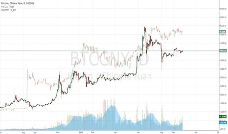 BTCCNY: $USDCNY to $BTCNY Price Correlation $BTC
