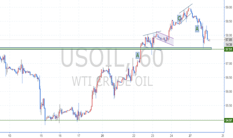 USOIL: 2017.11.28-Lester Game Strategic Trading