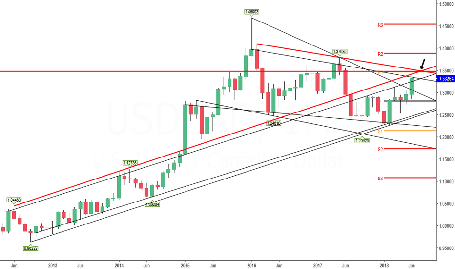 USDCAD: UsdCad Long-Term View