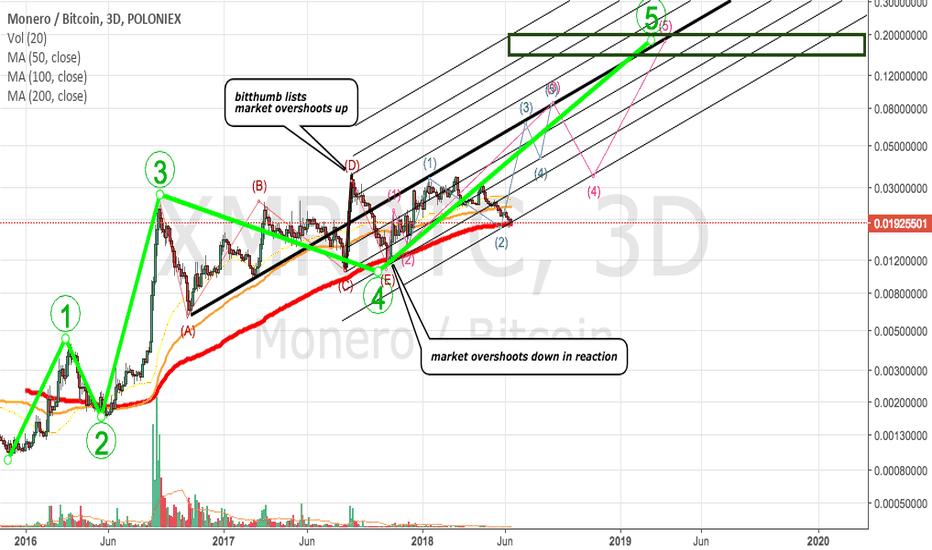 XMRBTC: XMR/BTC big wave 5 on the way? update