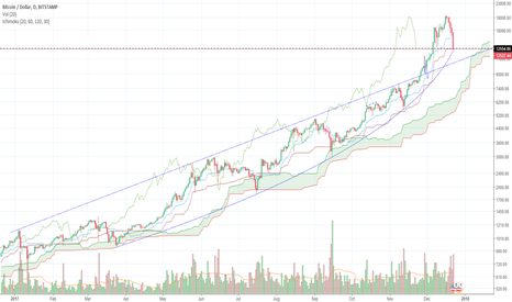BTCUSD: 2017 - What a year for Bitcoin !