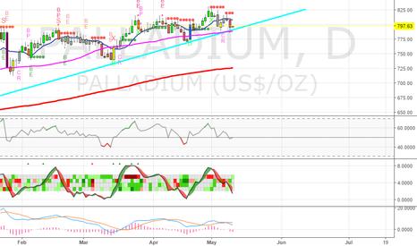 PALLADIUM: Palladium bounces again! Buying the dip :)