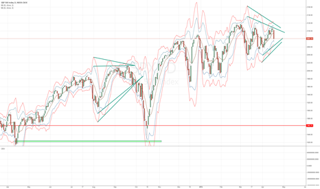 SPX: Tight Volatility getting ready for a Squeeze higher
