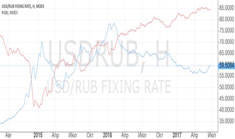 USDRUB: Сравнение RGBI/USDRUB