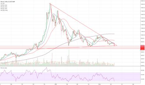 BTCUSD: Bitcoin en zona de peligro