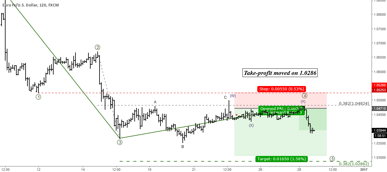 EURUSD: Short-term Elliott Wave Analysis