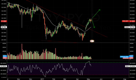 TRYJPY: TRY/JPY - CONTINUE DOWN TREND OR ANOTHER UP LEG COMING