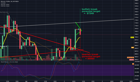BTCUSD: pivotal moment on the 1 hour chart