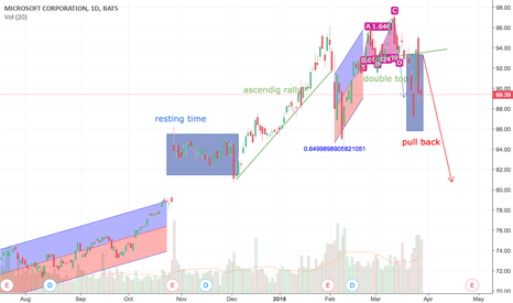 MSFT: sell position for micro soft's stock price