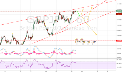 GBPJPY: GJ - Down Town Bounce