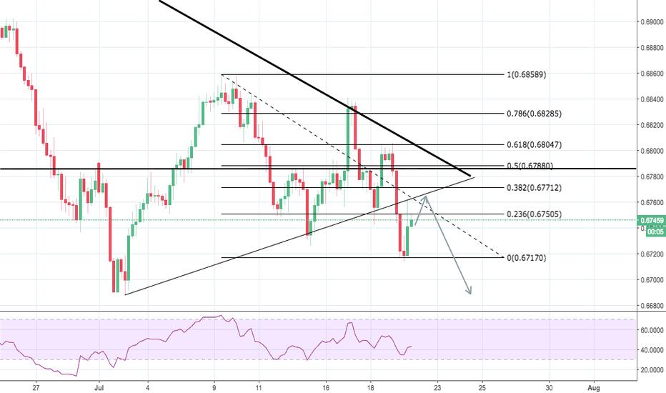 NZDUSD: NZDUSD short after upward move toward broken trend line!