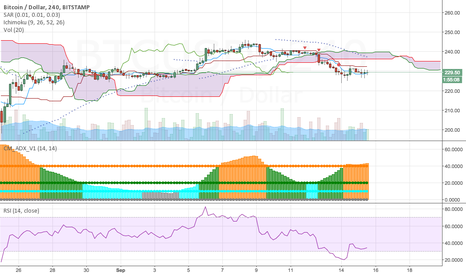 BTCUSD: Turning up