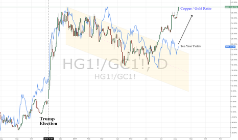 HG1!/GC1!: Short Bonds & Long Copper | Copper/Gold vs. 10yr Yields