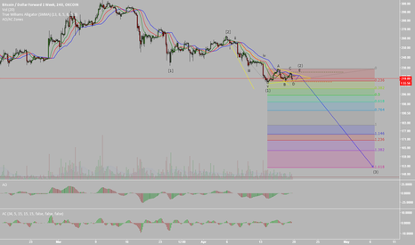 BTCUSD1W: UPDATE: Bitcoin Bears Flexin' Their True Strength (Elliott Wave)