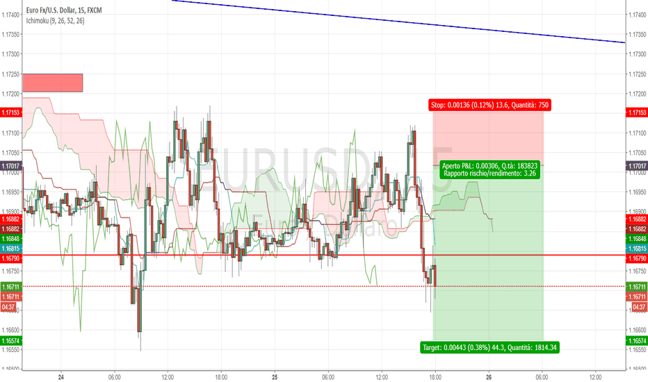 EURUSD: Ingresso  short Eur/usd