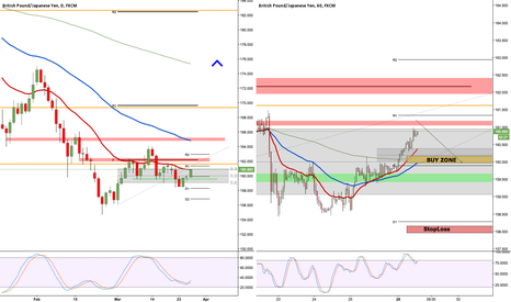GBPJPY: GBPJPY - Buy pull back