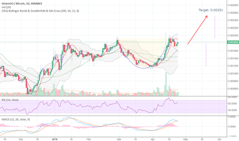 "OMGBTC: OMGBTC: Formed ""Cup with Handle"", Target: 0.0251"