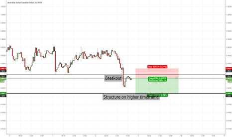 AUDCAD: AUDCAD bearish entry at current market price