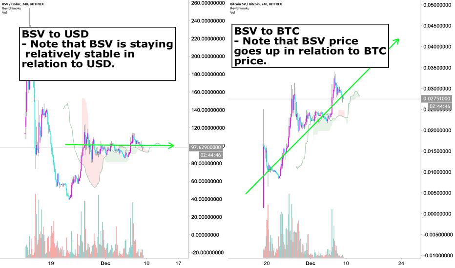 BSVUSD: BSV very bullish long term, bearish short term.... bought anyway