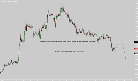 EURUSD: Scalp idea. May pop off low 1000's or 1.0999