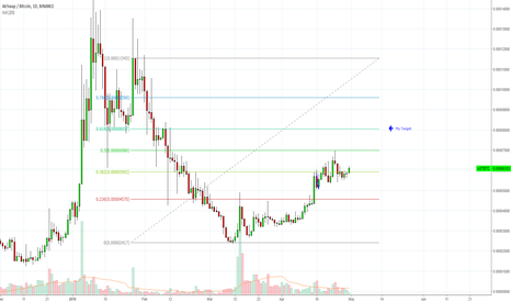 ASTBTC: $Ast Possible Fib Levels