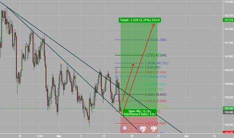 GBPJPY: H4 - Swing Trade