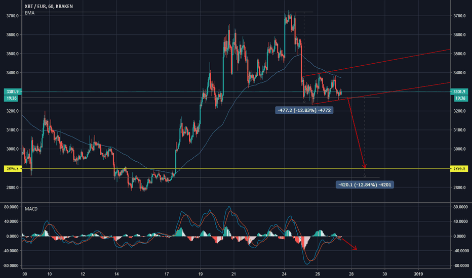 XBTEUR: aprox 13% bearflag still in play for this year