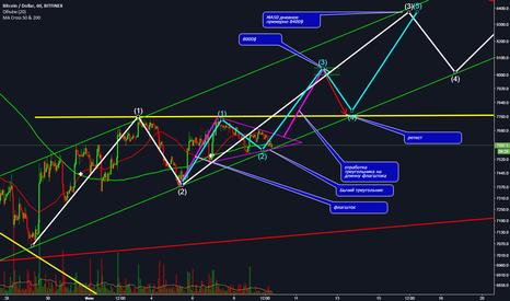 BTCUSD: Идем к верхней грани треугольника?