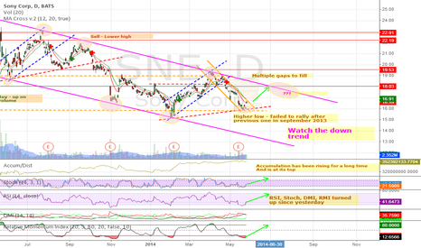 SNE: SNE is still within the down trending channel